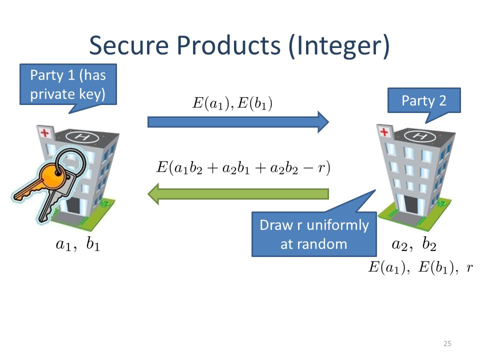 25 Secure Products (Integer) Party 1 (has private key) Party 2 Draw r uniformly at random