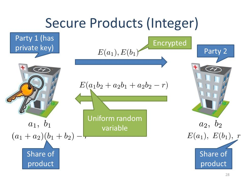 28 Secure Products (Integer) Party 1 (has private key) Party 2 Share of product Encrypted Uniform random variable
