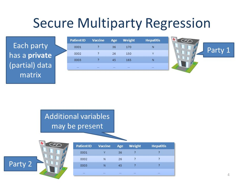 Secure Multiparty Regression 4 Party 1 Party 2 Each party has a private (partial) data matrix Additional variables may be present