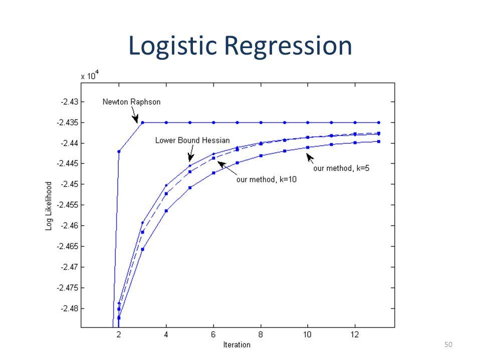Logistic Regression 50