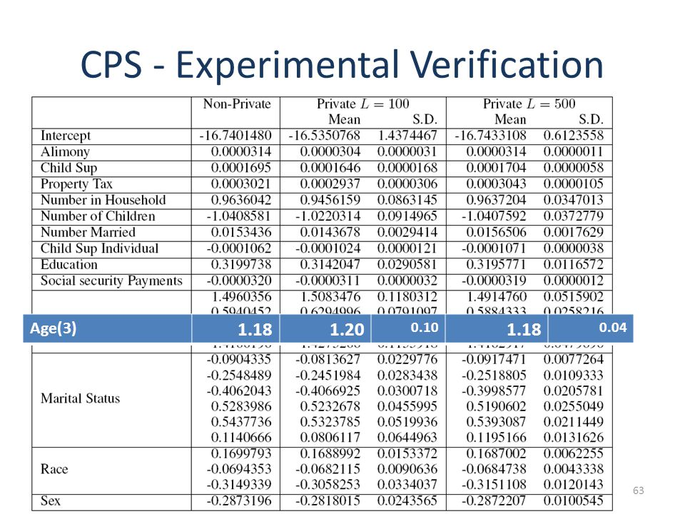 CPS - Experimental Verification 63 Age(3) 1.181.20 0.10 1.18 0.04