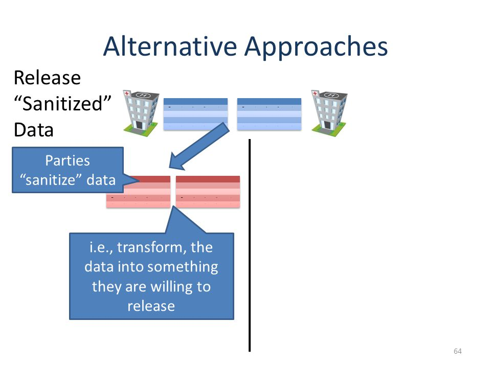 Alternative Approaches 64 Parties sanitize data Release Sanitized Data i.e., transform, the data into something they are willing to release