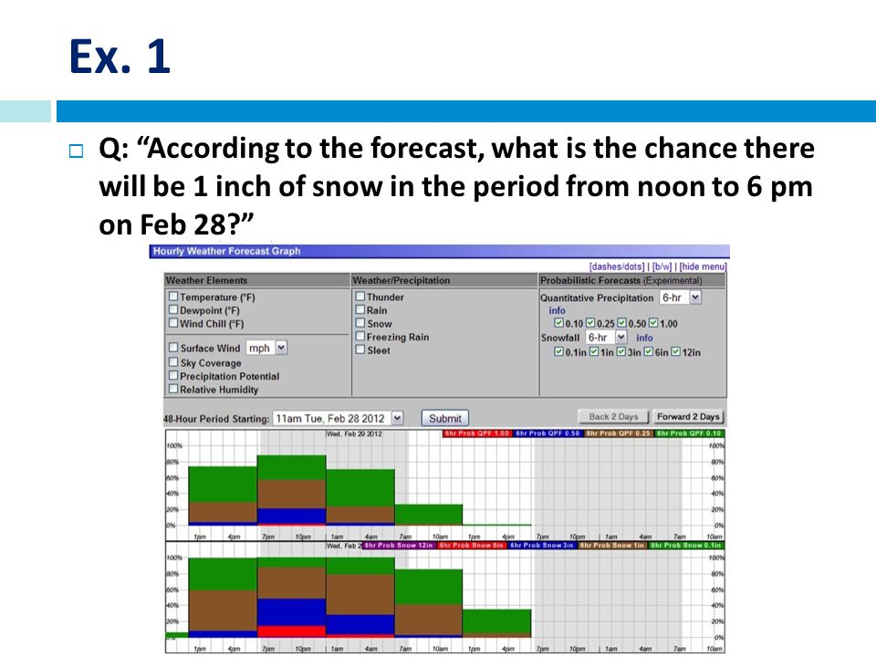 Ex. 1 Q: According to the forecast, what is the chance there will be 1 inch of snow in the period from noon to 6 pm on Feb 28?
