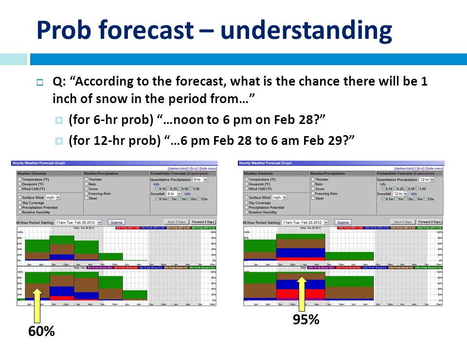 Prob forecast – understanding Q: According to the forecast, what is the chance there will be 1 inch of snow in the period from… (for 6-hr prob) …noon to 6 pm on Feb 28.