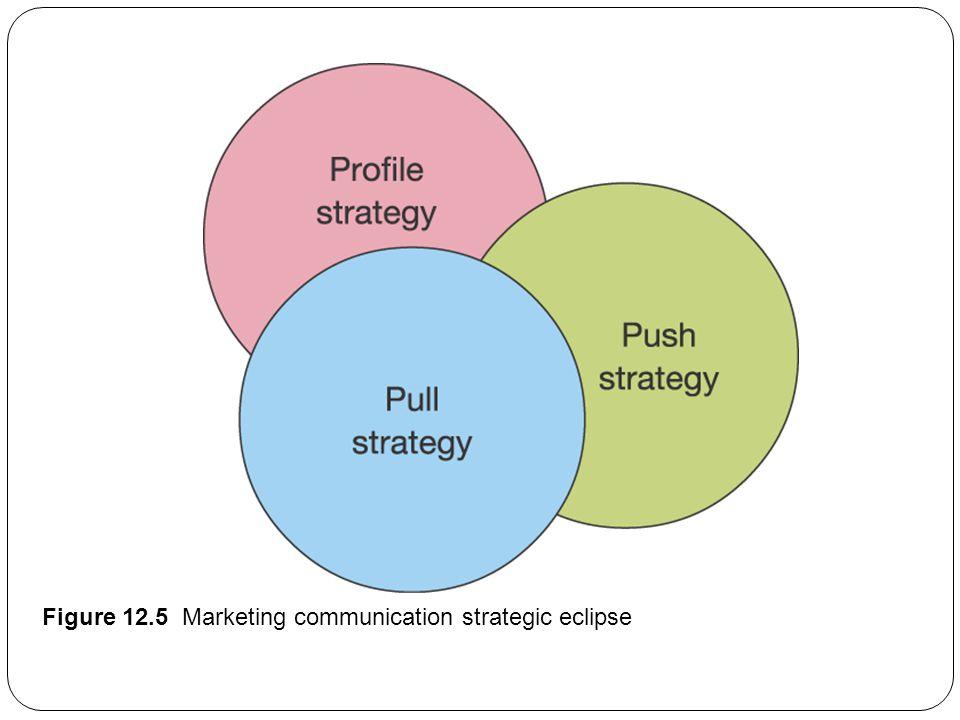 Figure 12.5 Marketing communication strategic eclipse