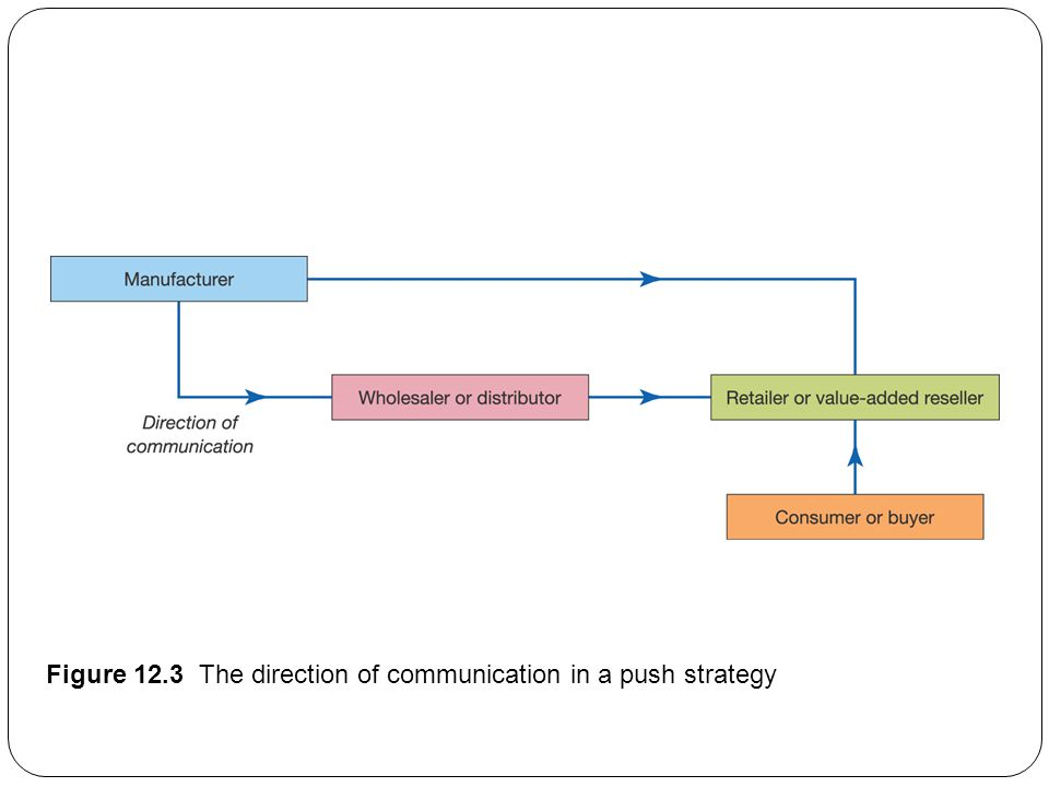 Figure 12.3 The direction of communication in a push strategy