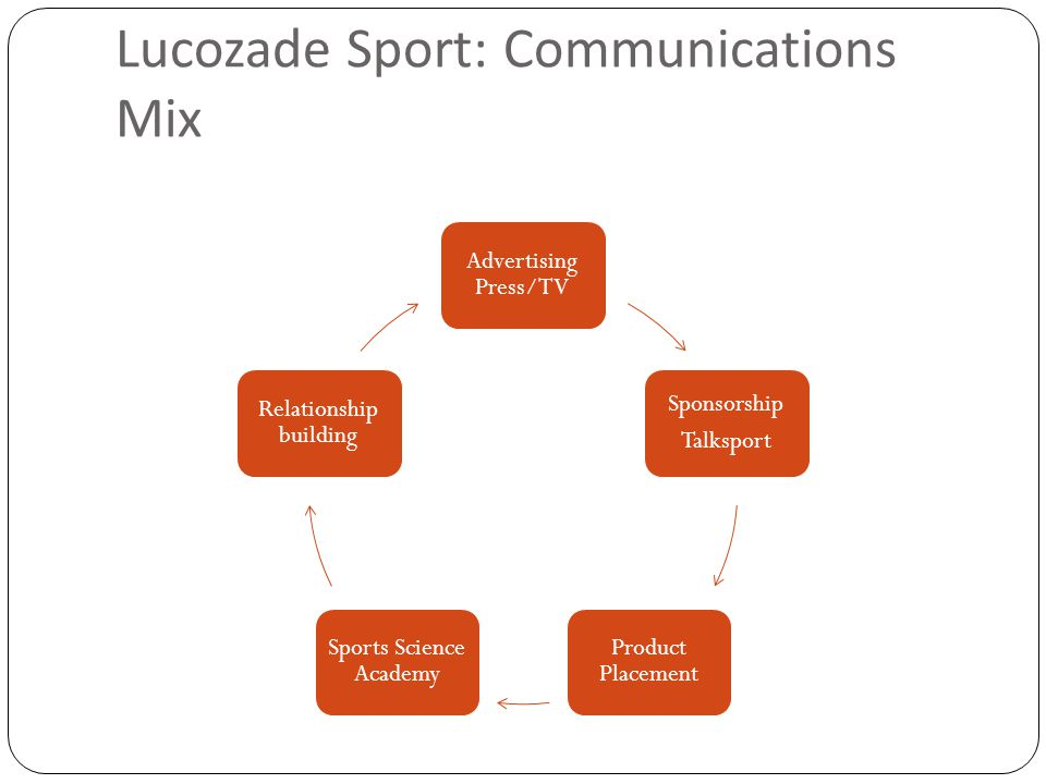 Lucozade Sport: Communications Mix Advertising Press/TV Sponsorship Talksport Product Placement Sports Science Academy Relationship building