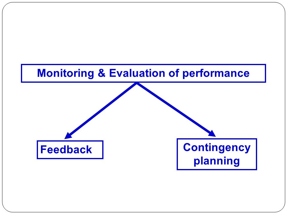 Feedback Contingency planning Monitoring & Evaluation of performance