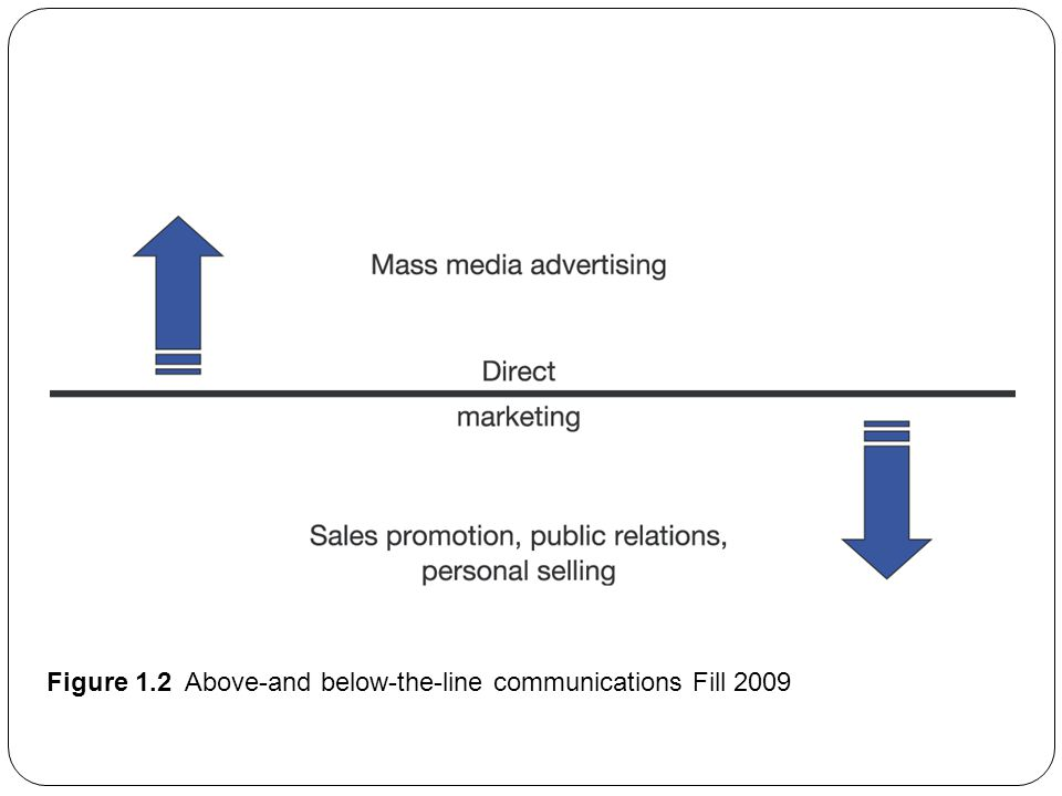 Figure 1.2 Above-and below-the-line communications Fill 2009