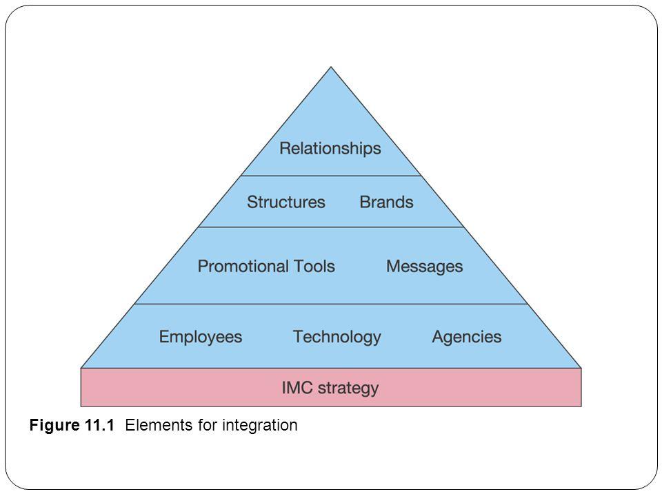 Figure 11.1 Elements for integration