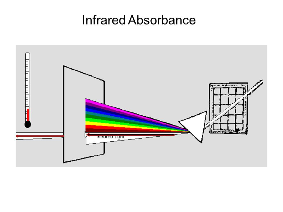 Infrared Absorbance