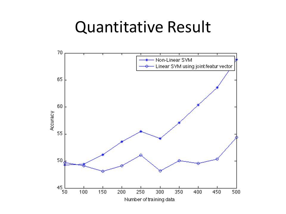 Quantitative Result