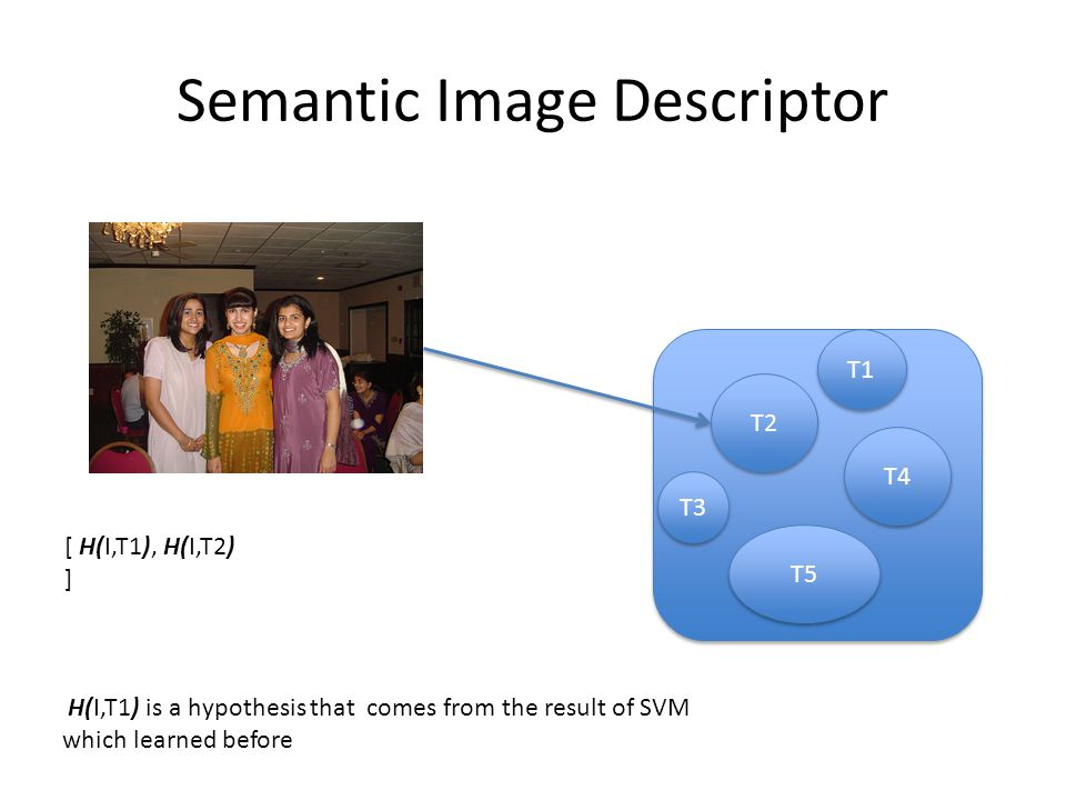 Semantic Image Descriptor T2 T4 T5 T1 T3 [ H(I,T1), H(I,T2) ] H(I,T1) is a hypothesis that comes from the result of SVM which learned before