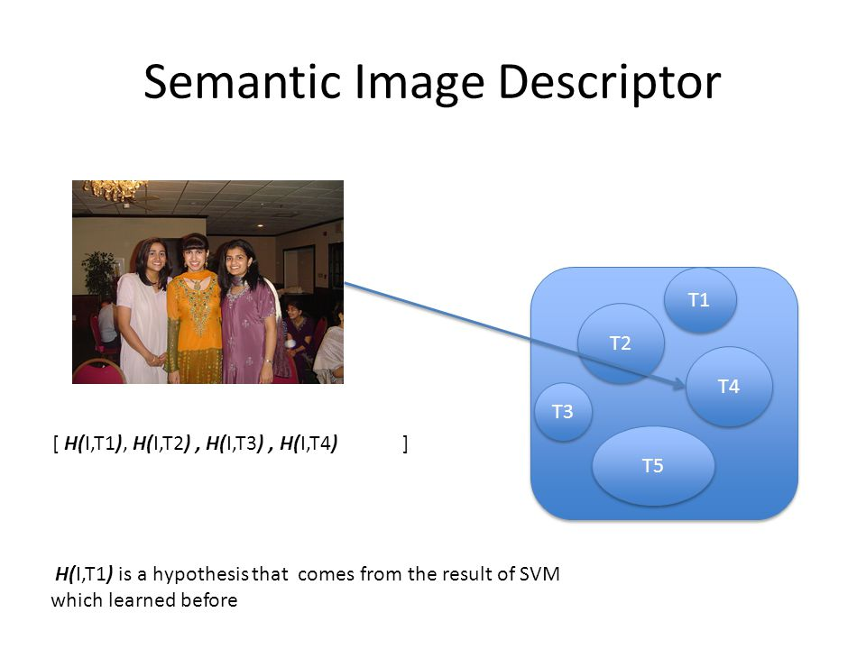 Semantic Image Descriptor T2 T4 T5 T1 T3 [ H(I,T1), H(I,T2), H(I,T3), H(I,T4) ] H(I,T1) is a hypothesis that comes from the result of SVM which learned before