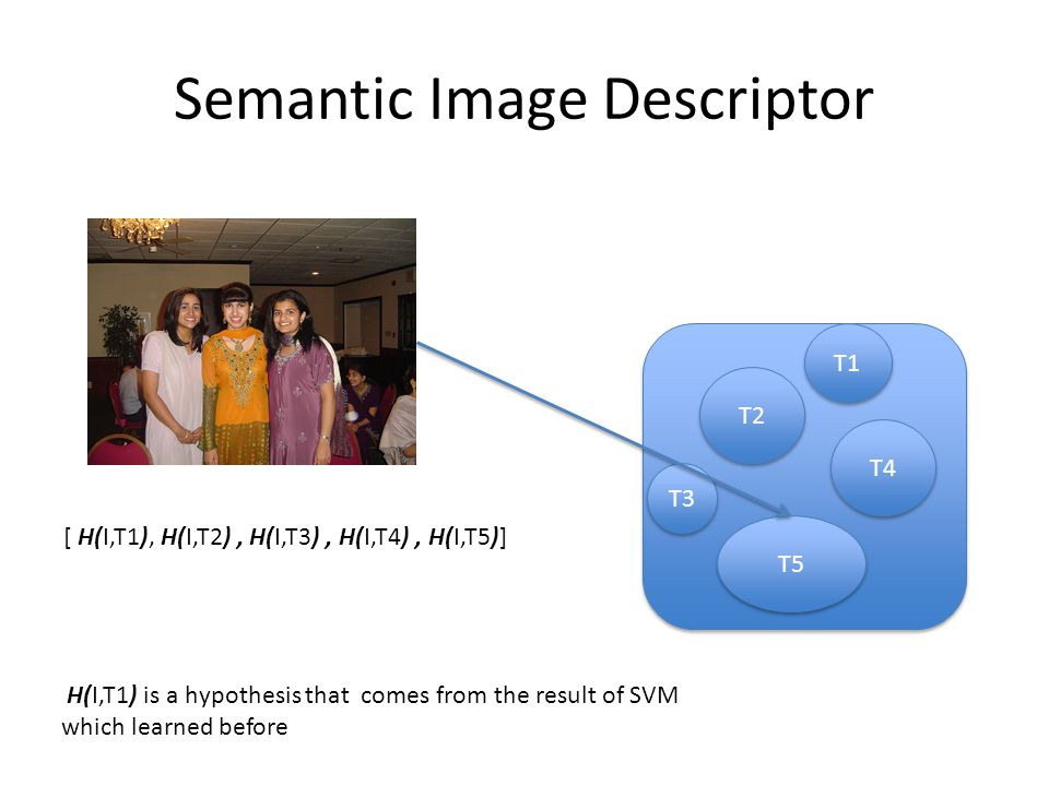 Semantic Image Descriptor T2 T4 T5 T1 T3 [ H(I,T1), H(I,T2), H(I,T3), H(I,T4), H(I,T5)] H(I,T1) is a hypothesis that comes from the result of SVM which learned before