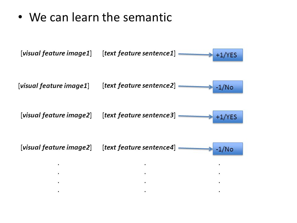 Semantic Image Descriptor T2 T4 T5 T1 T3 [ H(I,T1), H(I,T2), H(I,T3) ] H(I,T1) is a hypothesis that comes from the result of SVM which learned before