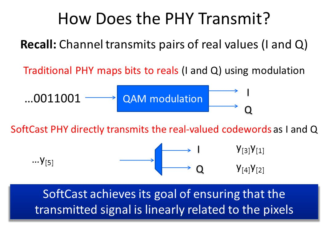 How Does the PHY Transmit.
