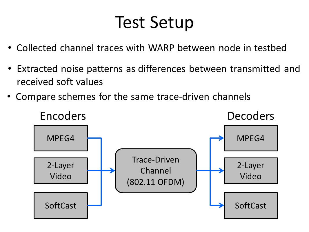 Test Setup Collected channel traces with WARP between node in testbed Extracted noise patterns as differences between transmitted and received soft values Trace-Driven Channel (802.11 OFDM) MPEG4 2-Layer Video SoftCast MPEG4 2-Layer Video SoftCast EncodersDecoders Compare schemes for the same trace-driven channels
