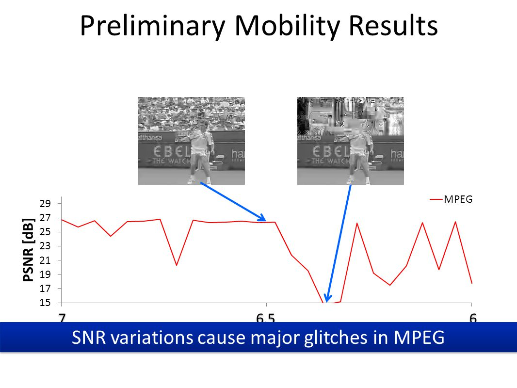 Preliminary Mobility Results 7 7 6.5 6 6 SNR variations cause major glitches in MPEG