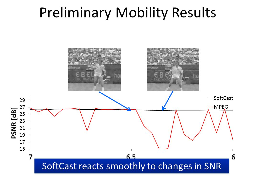 7 7 6.5 6 6 Preliminary Mobility Results SoftCast reacts smoothly to changes in SNR