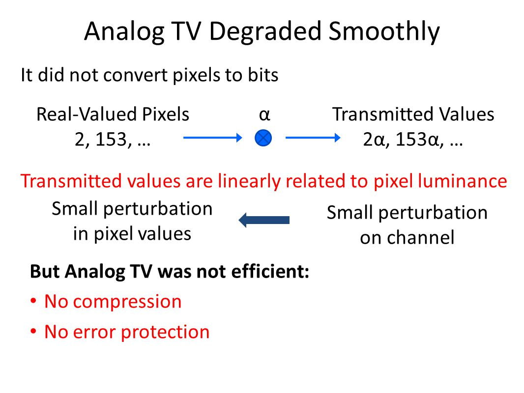 Analog TV Degraded Smoothly Real-Valued Pixels 2, 153, … Transmitted Values 2α, 153α, … Transmitted values are linearly related to pixel luminance But Analog TV was not efficient: No compression No error protection α Small perturbation on channel Small perturbation in pixel values It did not convert pixels to bits