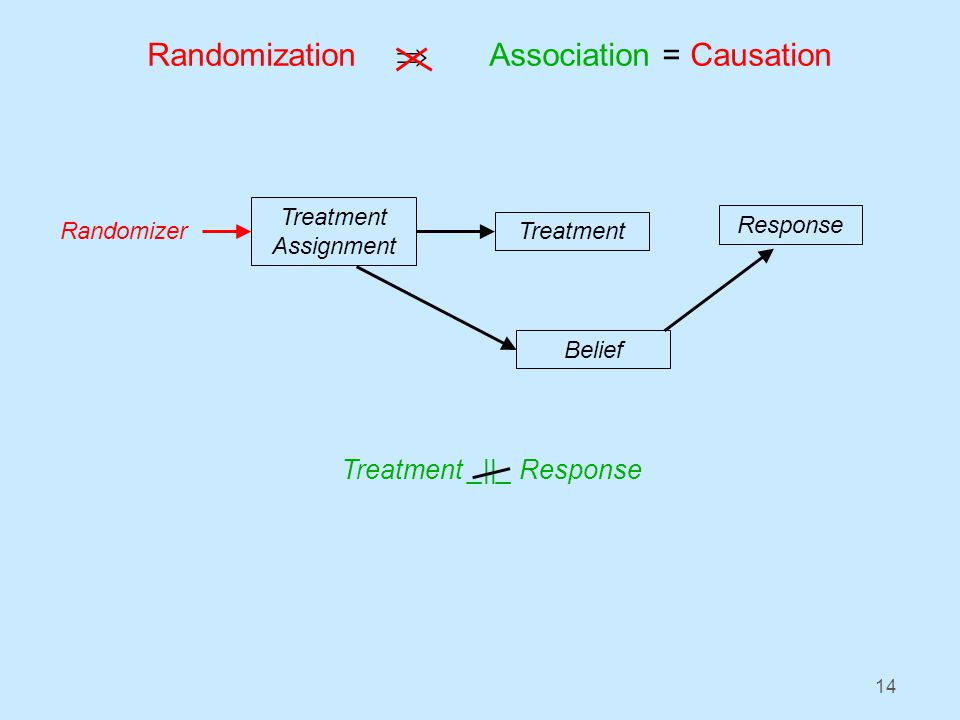 14 Randomization Association = Causation Treatment _||_ Response Treatment Response Randomizer Treatment Assignment Belief