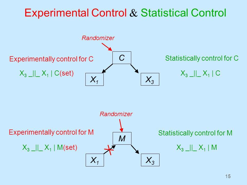 15 Experimental Control & Statistical Control X 3 _||_ X 1 | CX 3 _||_ X 1 | C(set) Statistically control for C Experimentally control for C X1X1 X3X3 C Randomizer X 3 _||_ X 1 | MX 3 _||_ X 1 | M(set) Statistically control for M Experimentally control for M X1X1 X3X3 M Randomizer