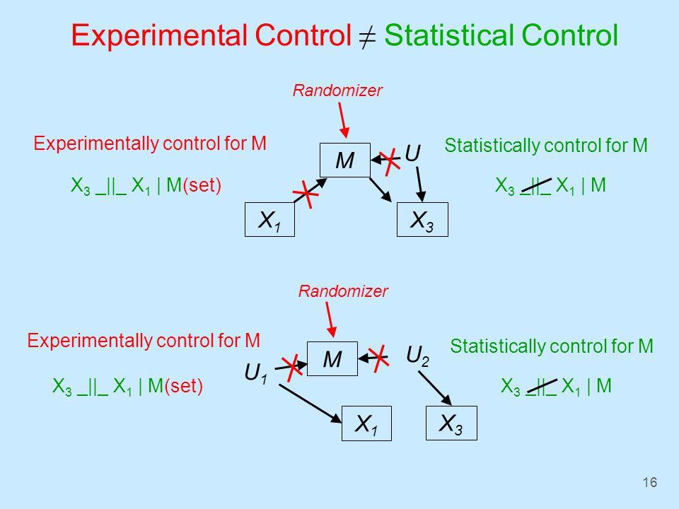16 Experimental Control Statistical Control X 3 _||_ X 1 | M(set) Statistically control for M Experimentally control for M X1X1 X3X3 M Randomizer U X 3 _||_ X 1 | M X 3 _||_ X 1 | M(set) Statistically control for M Experimentally control for M Randomizer X 3 _||_ X 1 | M X1X1 X3X3 M U2U2 U1U1