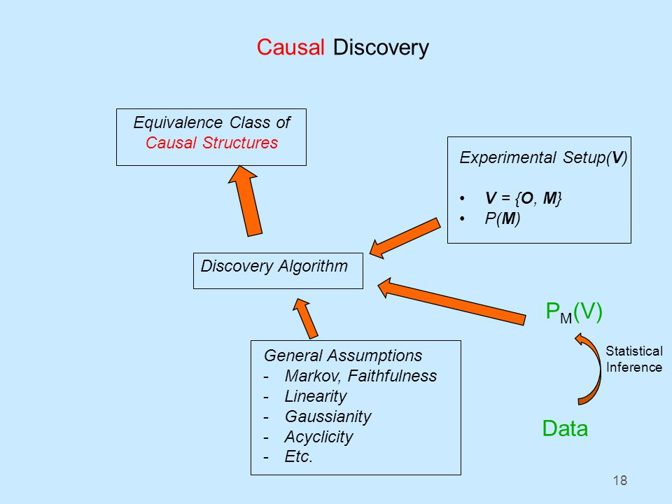 18 Experimental Setup(V) V = {O, M} P(M) P M (V) Data Statistical Inference Discovery Algorithm Equivalence Class of Causal Structures Causal Discovery General Assumptions -Markov, Faithfulness -Linearity -Gaussianity -Acyclicity -Etc.