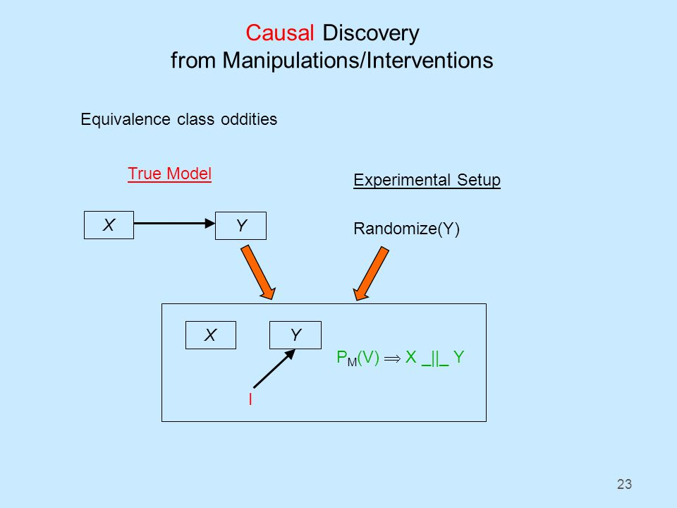 23 Causal Discovery from Manipulations/Interventions Equivalence class oddities X Y True Model Experimental Setup Randomize(Y) P M (V) X _||_ Y XY I