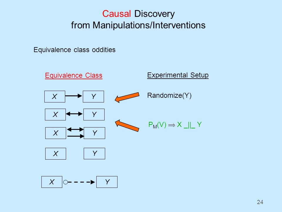 24 Causal Discovery from Manipulations/Interventions Equivalence class oddities Experimental Setup Randomize(Y) P M (V) X _||_ Y X Y Equivalence Class X Y X Y X Y XY