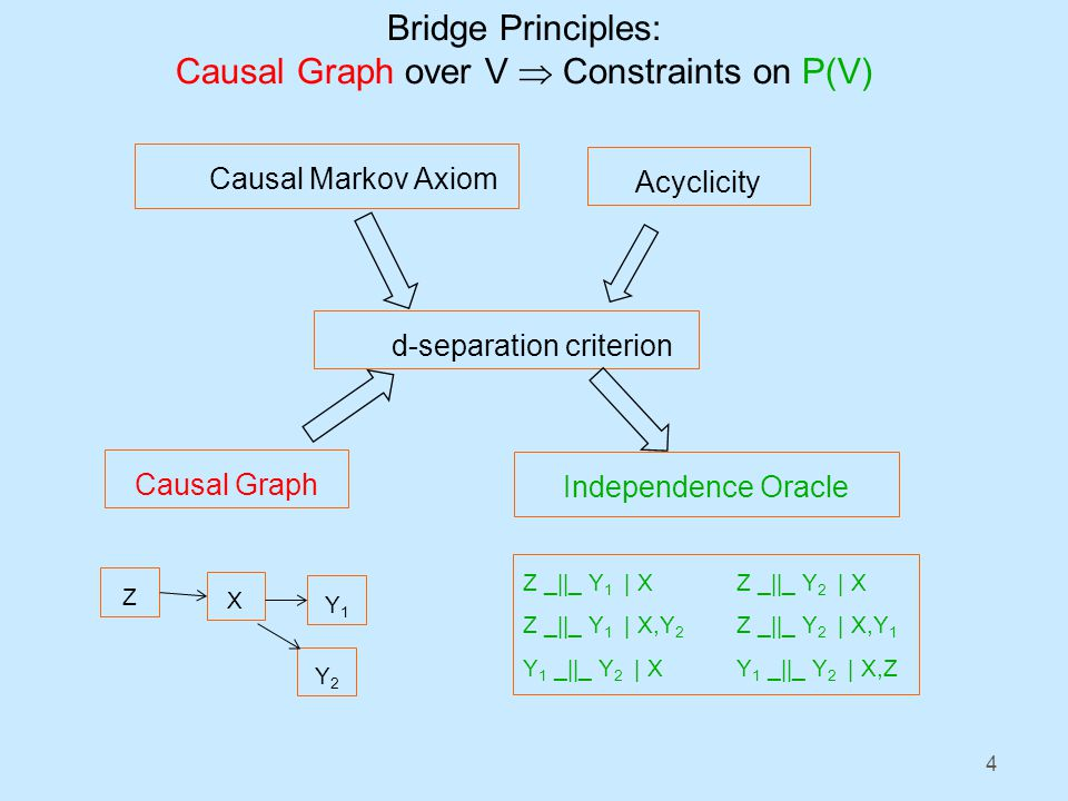 4 Causal Markov Axiom Acyclicity d-separation criterion Independence Oracle Causal Graph Z X Y1Y1 Z _||_ Y 1 | XZ _||_ Y 2 | X Z _||_ Y 1 | X,Y 2 Z _||_ Y 2 | X,Y 1 Y 1 _||_ Y 2 | XY 1 _||_ Y 2 | X,Z Y2Y2 Bridge Principles: Causal Graph over V Constraints on P(V)