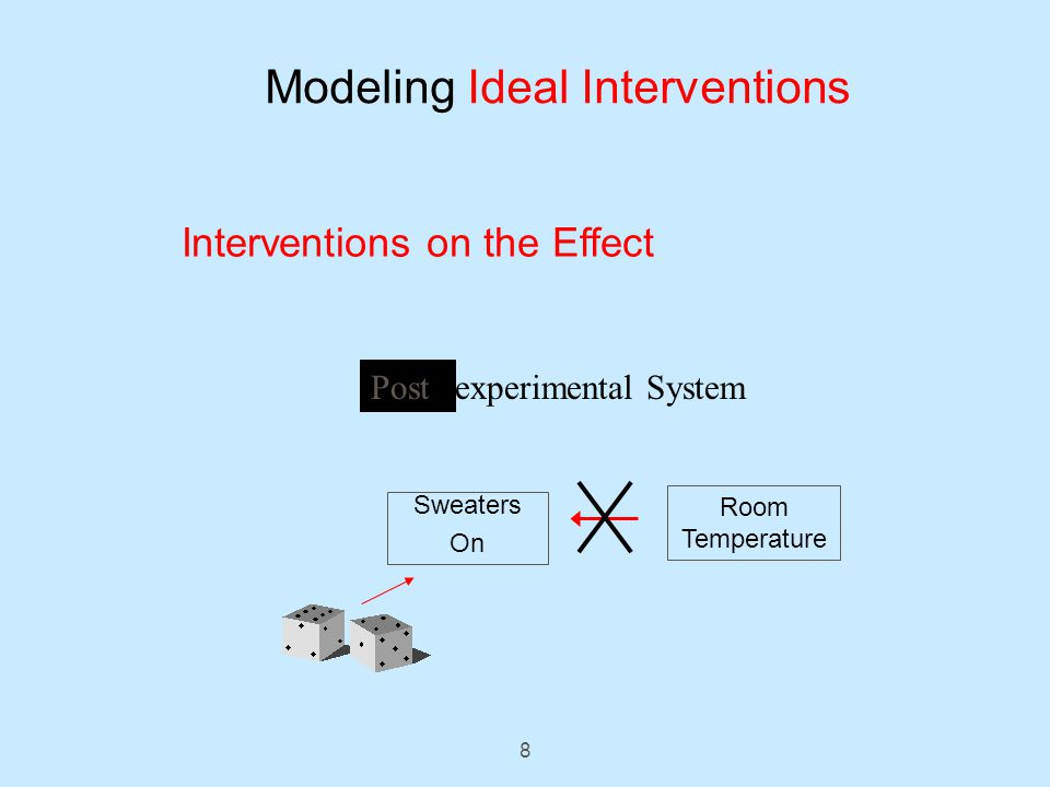 8 Sweaters On Room Temperature Pre-experimental SystemPost Modeling Ideal Interventions Interventions on the Effect