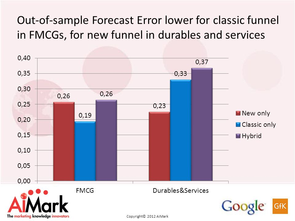 Copyright 2011 AiMark Copyright© 2012 AiMark Out-of-sample Forecast Error lower for classic funnel in FMCGs, for new funnel in durables and services