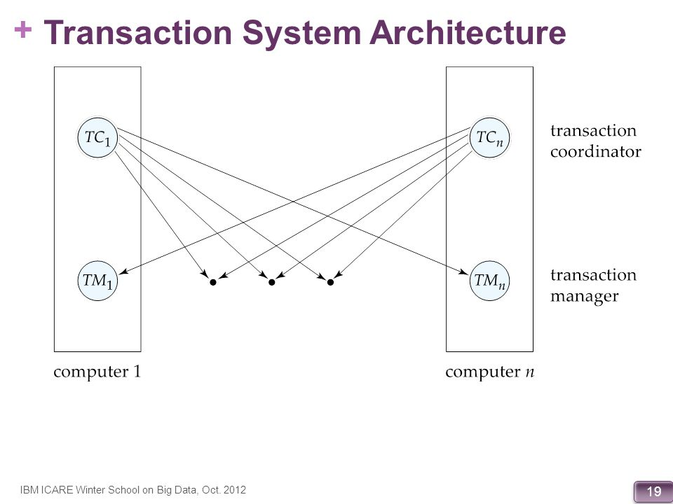 + 19 Transaction System Architecture IBM ICARE Winter School on Big Data, Oct. 2012