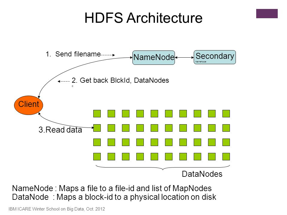 Secondary NameNode Client HDFS Architecture NameNode DataNodes 1. Send filename 2. Get back BlckId, DataNodes o 3.Read data NameNode : Maps a file to