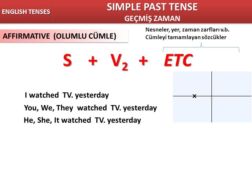 ENGLISH TENSES SIMPLE PAST TENSE GEÇMİŞ ZAMAN SIMPLE PAST TENSE GEÇMİŞ ZAMAN AFFIRMATIVE (OLUMLU CÜMLE) S+ V 2 +ETC Nesneler, yer, zaman zarfları v.b.