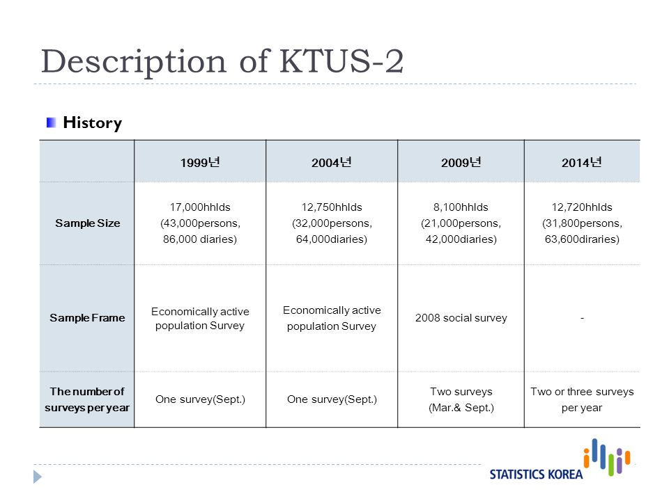 Description of KTUS-2 1999 2004 2009 2014 Sample Size 17,000hhlds (43,000persons, 86,000 diaries) 12,750hhlds (32,000persons, 64,000diaries) 8,100hhlds (21,000persons, 42,000diaries) 12,720hhlds (31,800persons, 63,600diraries) Sample Frame Economically active population Survey 2008 social survey- The number of surveys per year One survey(Sept.) Two surveys (Mar.& Sept.) Two or three surveys per year History