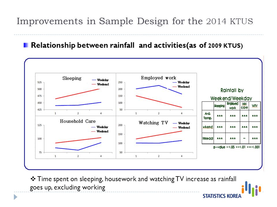 Relationship between rainfall and activities(as of 2009 KTUS) Time spent on sleeping, housework and watching TV increase as rainfall goes up, excluding working Improvements in Sample Design for the 2014 KTUS