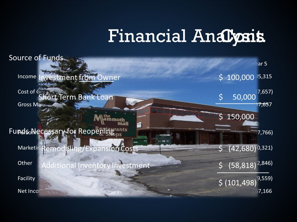 Financial AnalysisCont.