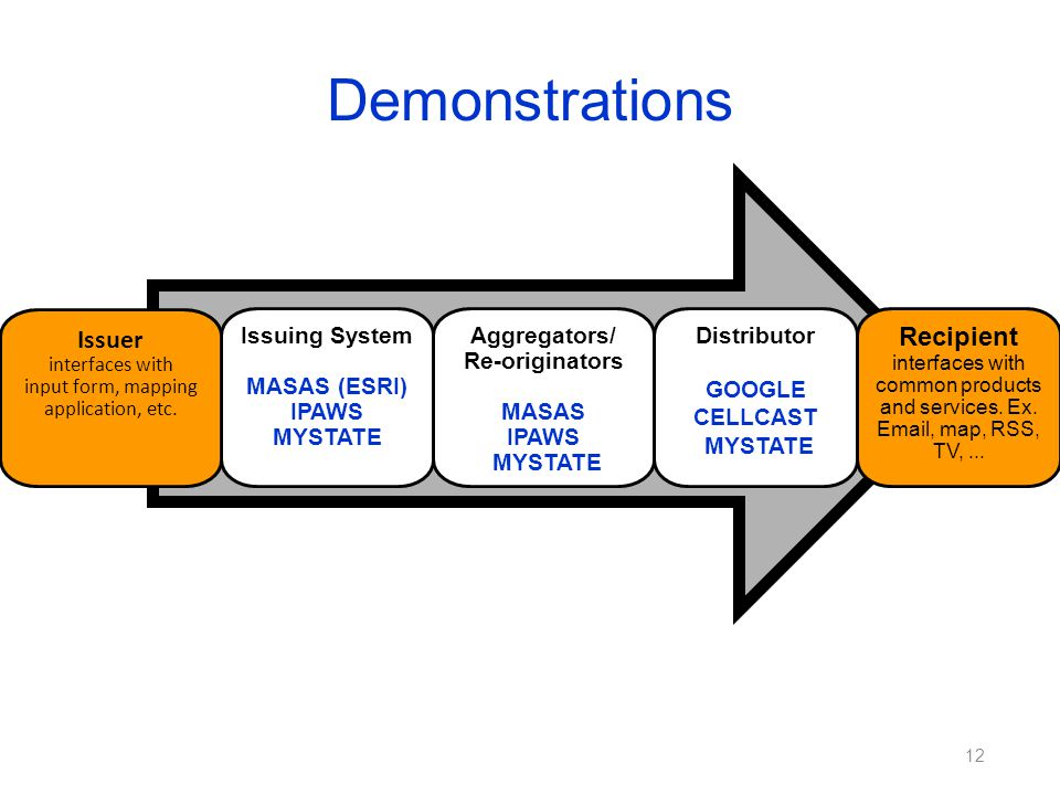 Demonstrations 12 Issuing System MASAS (ESRI) IPAWS MYSTATE Aggregators/ Re-originators MASAS IPAWS MYSTATE Distributor GOOGLE CELLCAST MYSTATE Recipient interfaces with common products and services.