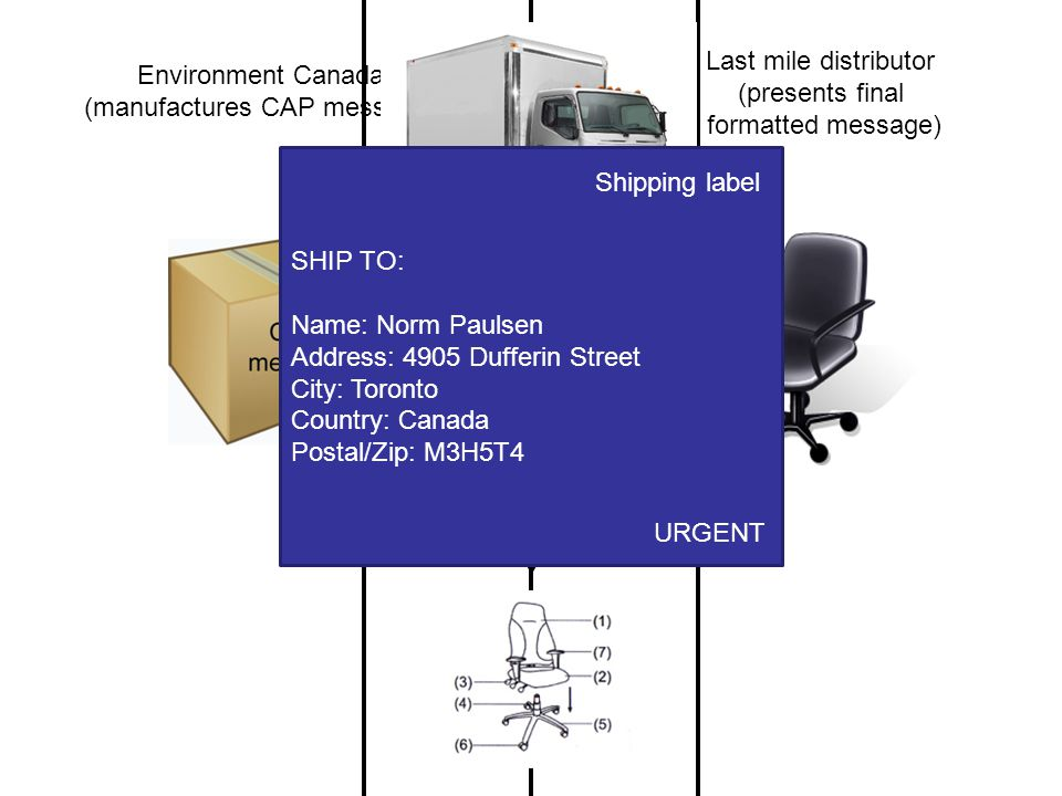 Environment Canada (manufactures CAP message) Last mile distributor (presents final formatted message) (delivery) (assembly) SHIP TO: Name: Norm Paulsen Address: 4905 Dufferin Street City: Toronto Country: Canada Postal/Zip: M3H5T4 Shipping label URGENT