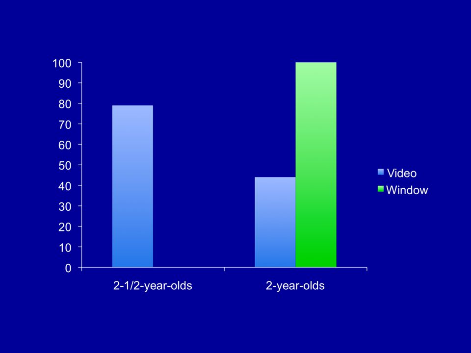 Let the Younger Kids Watch Themselves on Live Video Troseth (2003, Developmental Psychology)