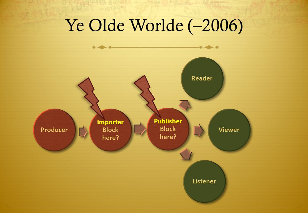 Ye Olde Worlde (–2006) Publisher Block here ReaderViewerListenerProducer Importer Block here