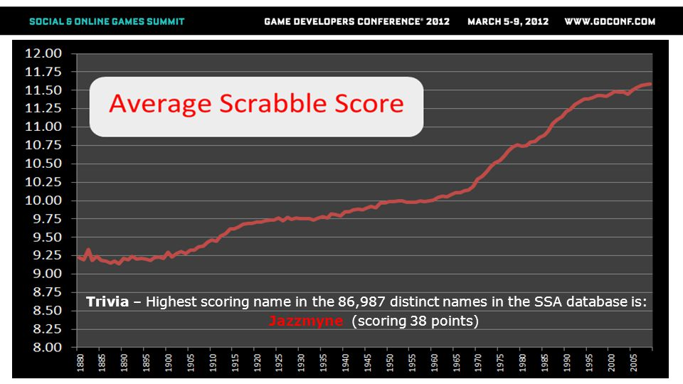 Trivia – Highest scoring name in the 86,987 distinct names in the SSA database is: Jazzmyne (scoring 38 points)