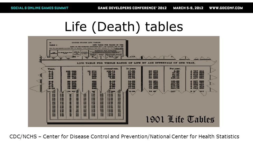 Life (Death) tables CDC/NCHS – Center for Disease Control and Prevention/National Center for Health Statistics 1901 Life Tables