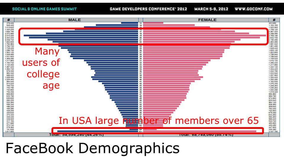 FaceBook Demographics Many users of college age In USA large number of members over 65