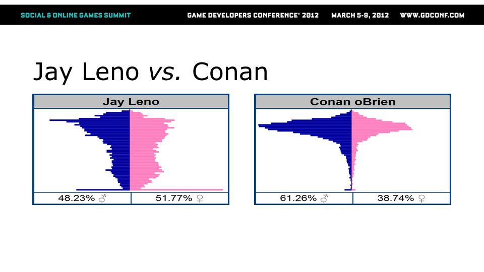 Jay Leno vs. Conan