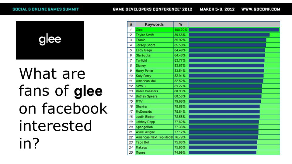 What are fans of glee on facebook interested in