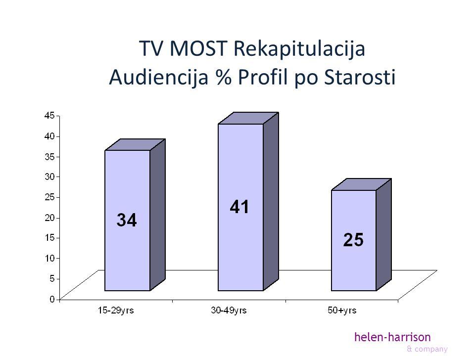 helen-harrison & company TV MOST Rekapitulacija Audiencija % Profil po Starosti